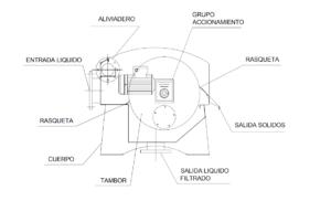 ERCA SAS Diagrama-del-Tamz-rotatorio-dinamico-300x201 Desbaste